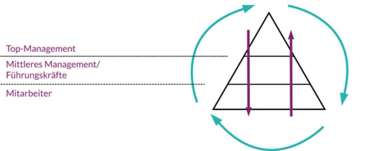Ansätze für Veränderungen: Von oben nach unten, andersrum oder quer durch?